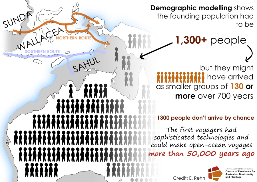 first peopling of Sahul